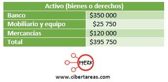 ejemplo para calcular el capital contable contabilidad