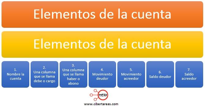 elementos de la cuenta contabilidad