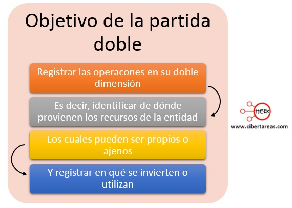 objetivo de la partida doble contabilidad
