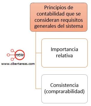 principios de contabilidad que se consideran requisitos generales del sistema