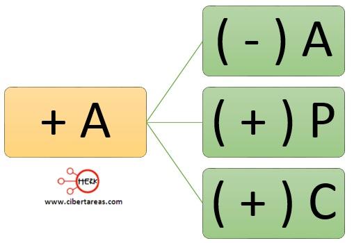 regla 1 de la partida doble contabilidad