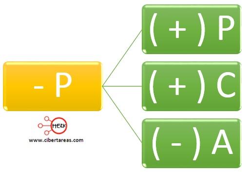 regla 2 de la partida doble contabilidad