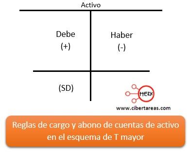 reglas de cargo y abono de cuentas en el esquema de T mayor