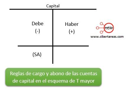 reglas de cargo y abono de las cuentas de capital en el esquema de T mayor