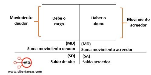 ubicacion de los elementos de la cuenta en el esquema de T mayor