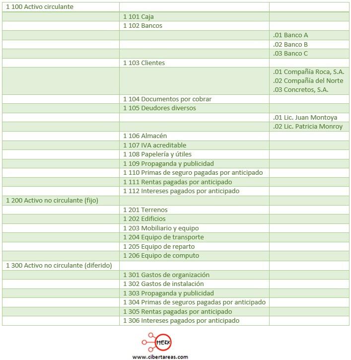 catalogo de cuentas basado en el sistema decimal