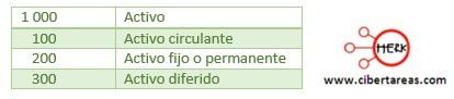 ejemplo de grupos de catalogo de cuentas contabilidad