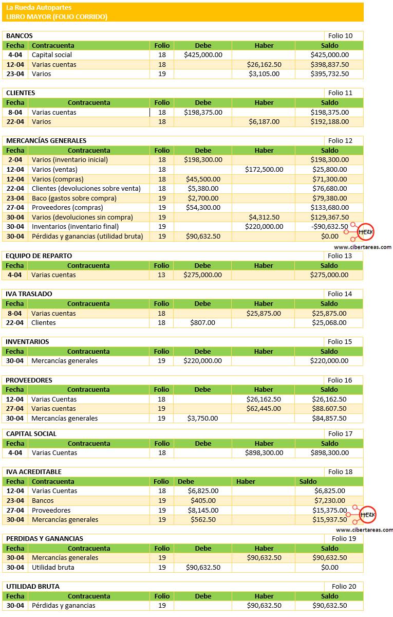 Ejemplo de registro de operaciones de mercancías generales folio corrido