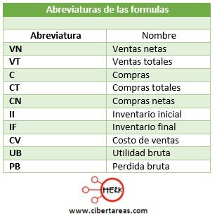 abreviaturas de las formulas para determinar la utilidad o perdidu bruta