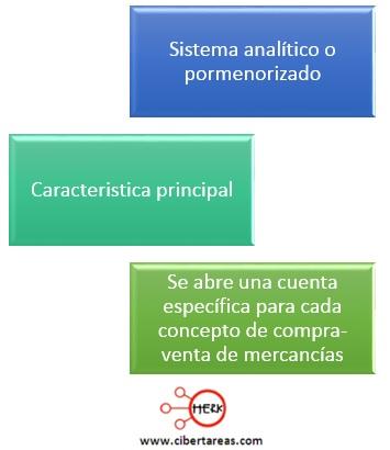 caracterisitcas sistema analitico contabilidad