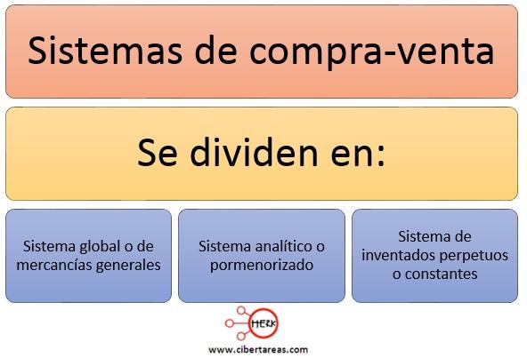 clasificacion de sistema de compra venta contabilidad 1