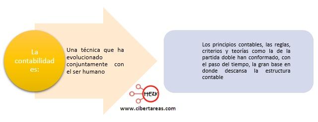 concepto de contabilidad definicion de contabilidad
