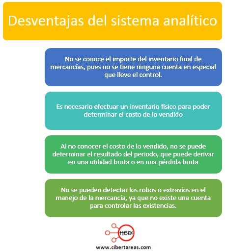 desventajas del sistema analitico