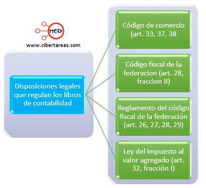 disposiciones legales que regulan los libros de contabilidad