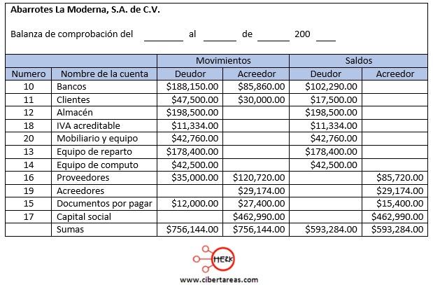 ejemplo de la balanza de comprobacion contabilidad