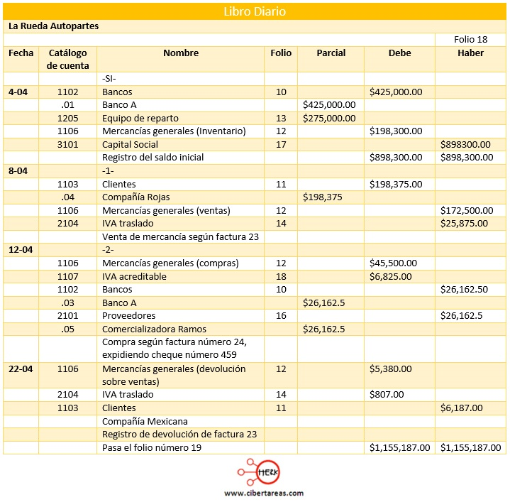 ejemplo de registro de operaciones sistema de mercancias generales