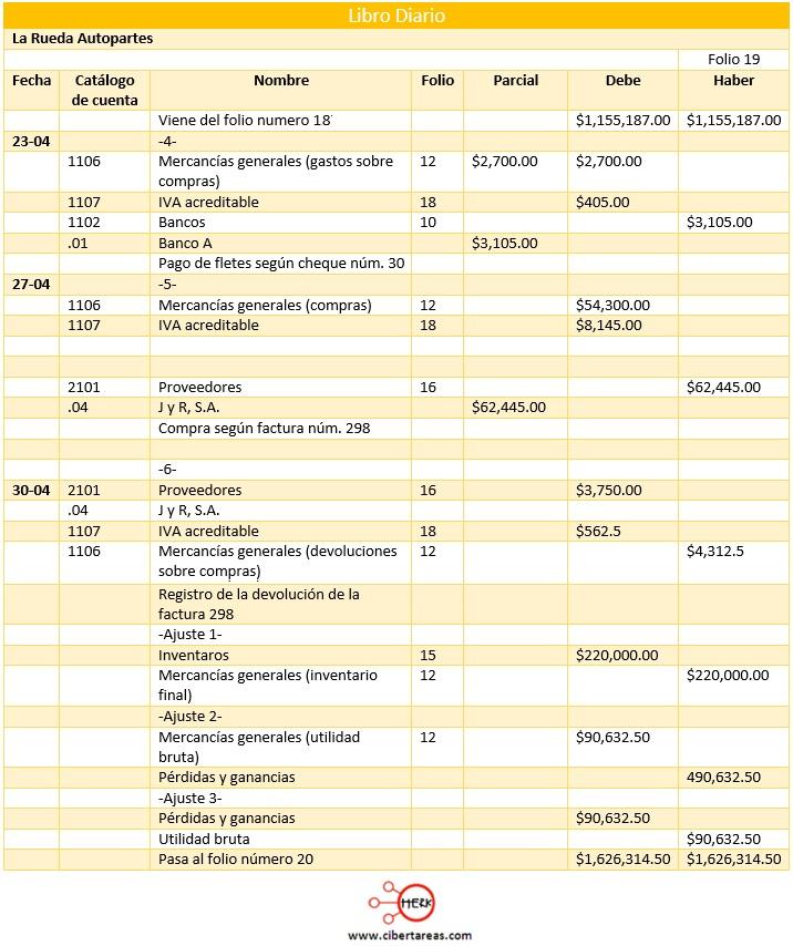 ejemplo del registro de operaciones de compra venta utilizando el sistema de mercancias generales
