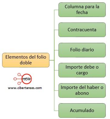 elementos del folio doble
