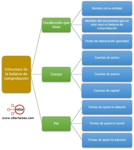estructura de la balanza de comprobacion
