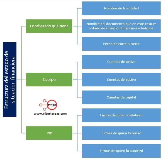 estructura del estado de situacion financiera
