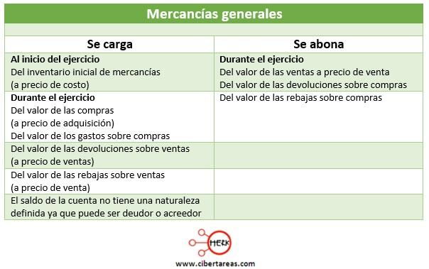 mercancias generales caracterisitcas contabilidad 1