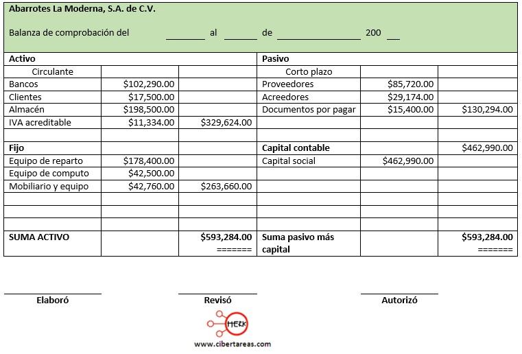 presentacion del estado de situacion financiera en forma de cuenta