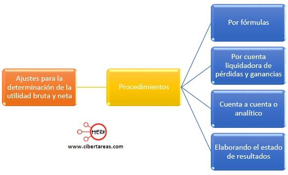 procedimientos ajuste para la determinacion de la utilidad bruta y neta
