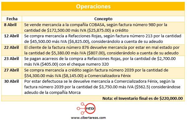 registro de operaciones de compra venta de mercancias