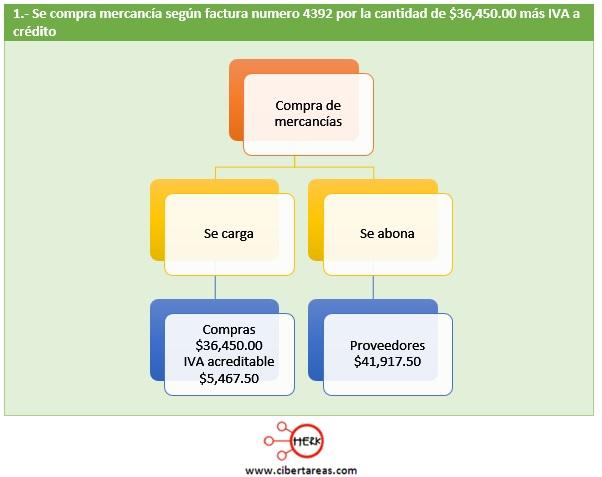 registro de operaciones utilizando el sistema analitico