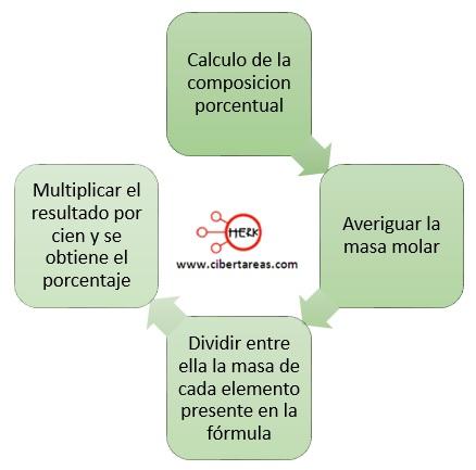 calculo de la composicion porcentual quimica 2