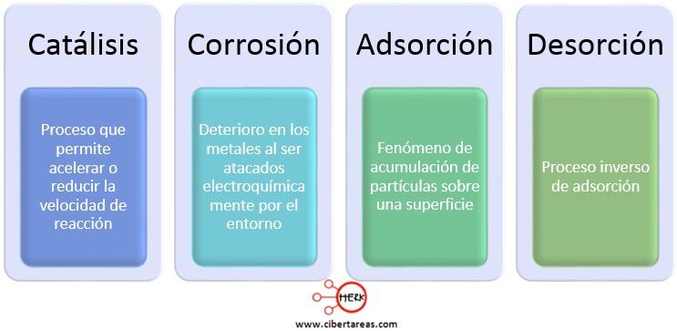 catalisis corrosion adsorcion desorcion quimica