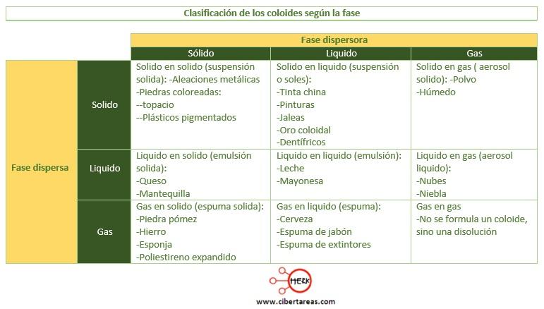 clasificacion de los coloides segun la fase quimica