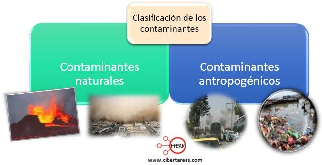clasificacion de los contaminantes contaminantes naturales contaminantes entropogenicos