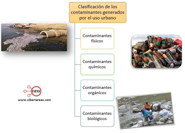 clasificacion de los contaminantes del agua generados por el uso urbano