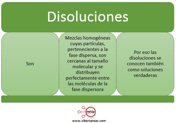 concepto de disoluciones definicion disoluciones