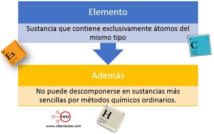 concepto de elemento definicion de elemento quimica