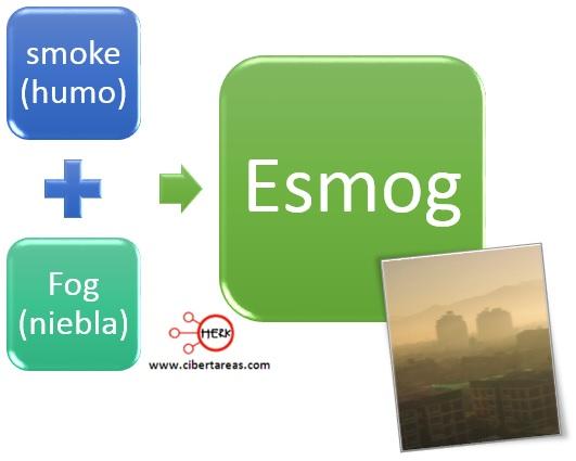 concepto de esmog quimica mapa conceptual