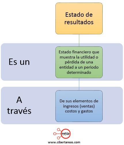 concepto de estado de resultados contabilidad