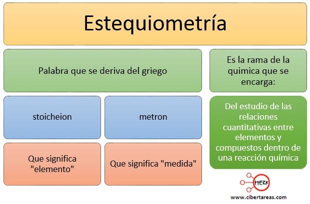 concepto de estequiometria quimica
