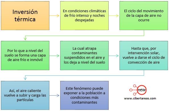 concepto de inversion termica mapa conceptual
