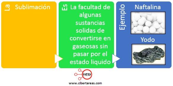 concepto de sublimacion quimica