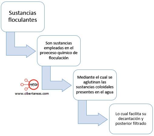 concepto de sustancias floculantes quimica