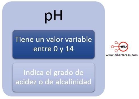 concepto definicion de pH