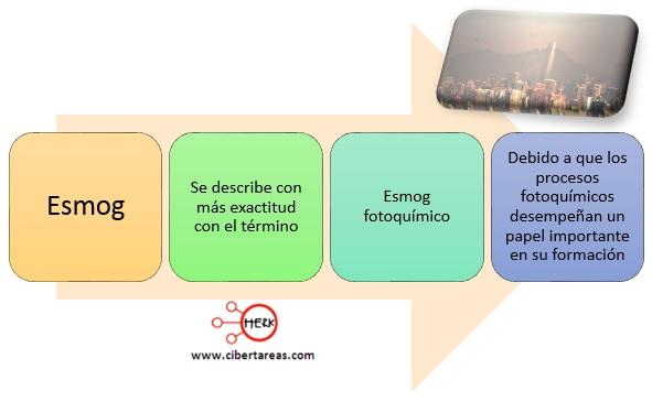 concepto esmog fotoquimico quimica