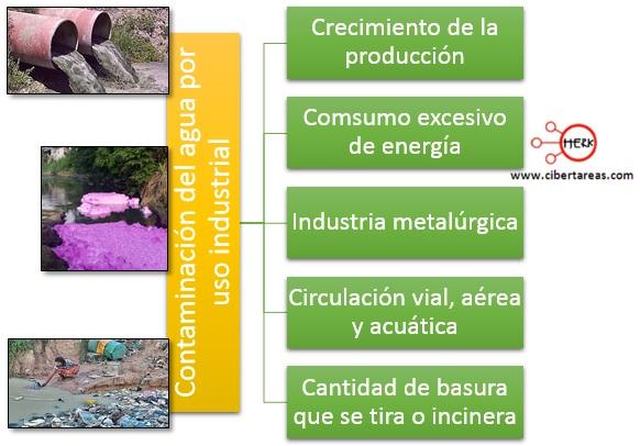contaminacion del agua por uso industrial