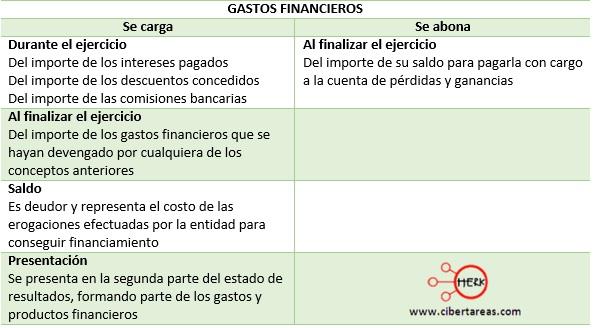 cuentas de resultados de los gastos de administracion gastos financieros
