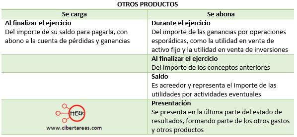 cuentas de resultados de los gastos de administracion otros productos