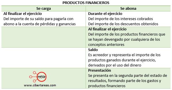 cuentas de resultados de los gastos de administracion productos financieros