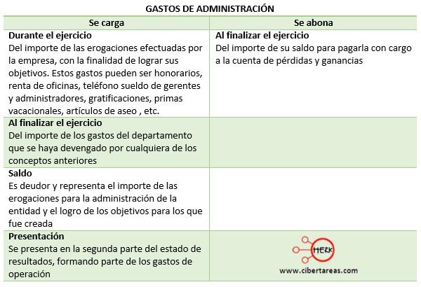 cuentas de resultados de los gastos de administracion