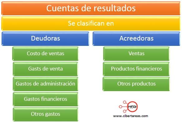 cuentas del estado de resultados contabilidad